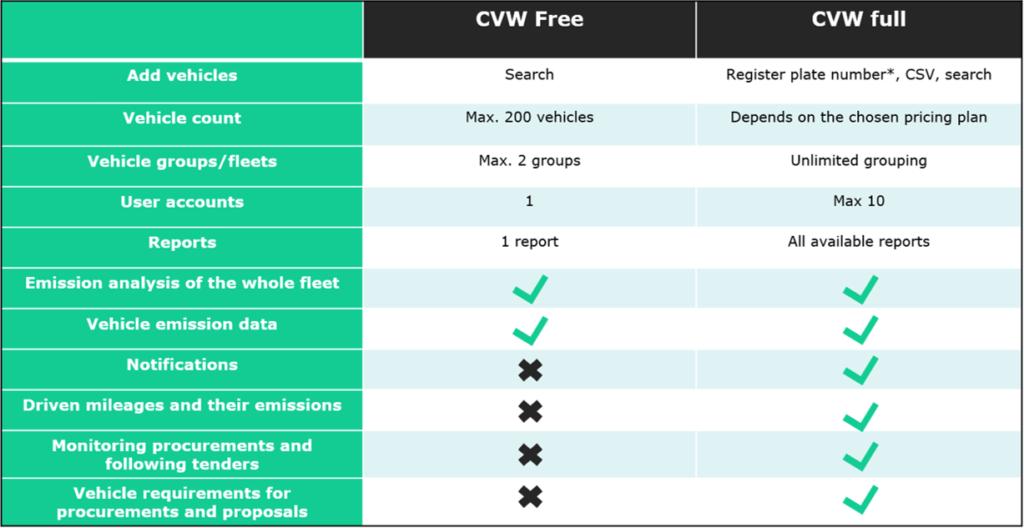 Table on free version versus full version